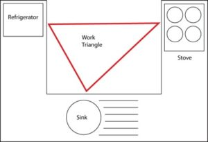 Diagram of kitchen work triangle rule